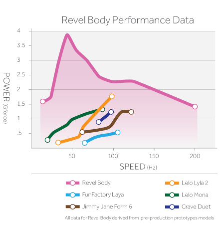 Revel Body vs. other vibrators graph